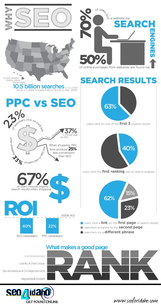 Why do SEO? Good Question! To get free advertising to promote your website